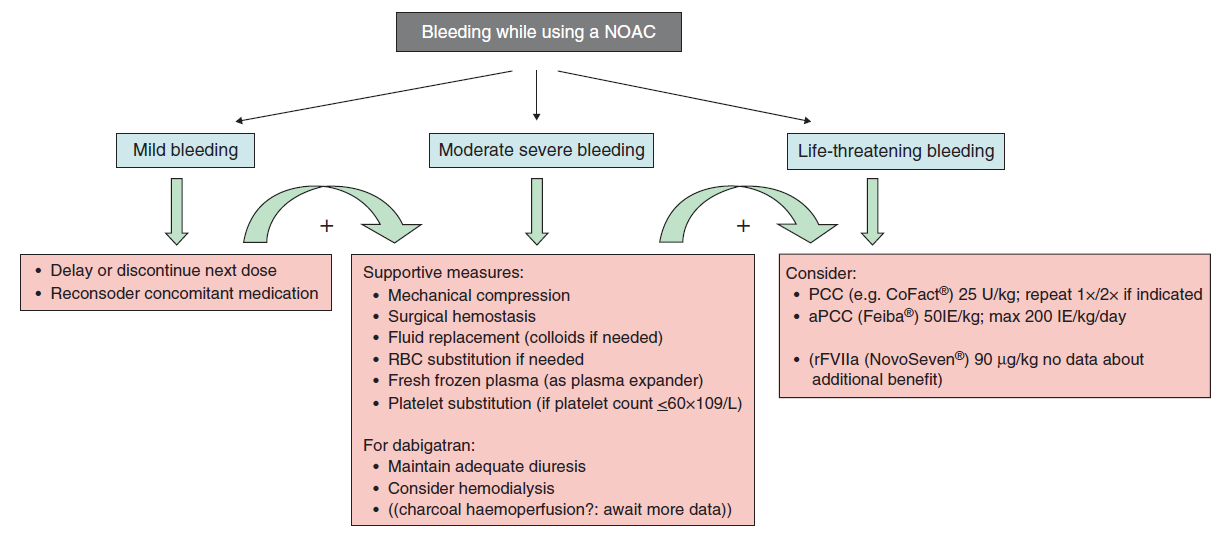 Management of bleeding in patients taking