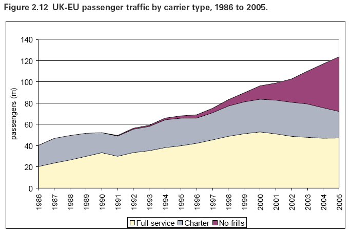 The development of UK-Poland routes 2000 2005 Routes 5 UK Airports 3 Polish airports 3 Routes 37 UK airports 13 Polish airports 10 Source: