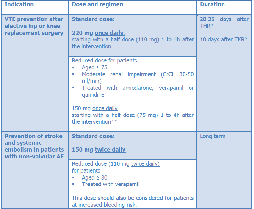 **75 mg: verapamil and moderate renal impairment (CrCl 30-49 ml/min).