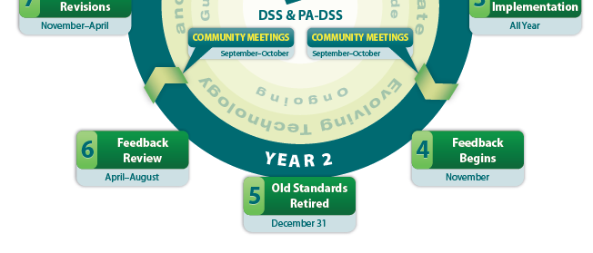 PCI DSS Lifecycle