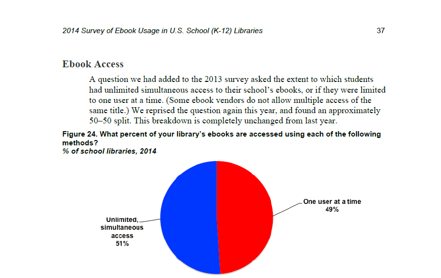 Source : Ebook Usage in U.S. School (K-12) Libraries : Fifth Annual Survey, Library Journal/School Library Journal, 2014, p.