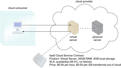 Infrastructure as a Service (IaaS) Ressources et
