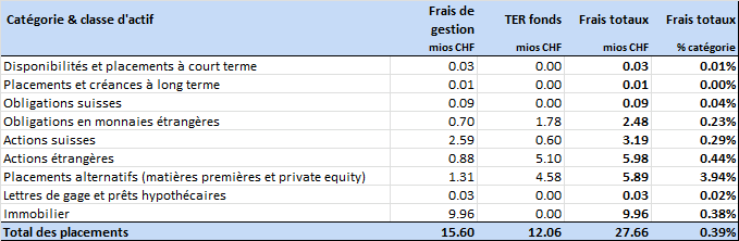 2013 (12.93% contre 11.87% en 2012), ainsi que la bonne performance du parc immobilier et sa réévaluation (voir point 4.3). Performance des placements 2013 2012 2011 2010 2009 11.43% 9.08% -0.29% 2.