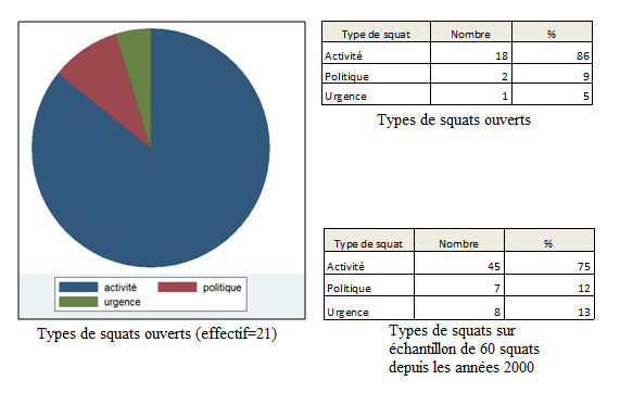 Figure 2 : Les types de squats à Paris 1.1.3.
