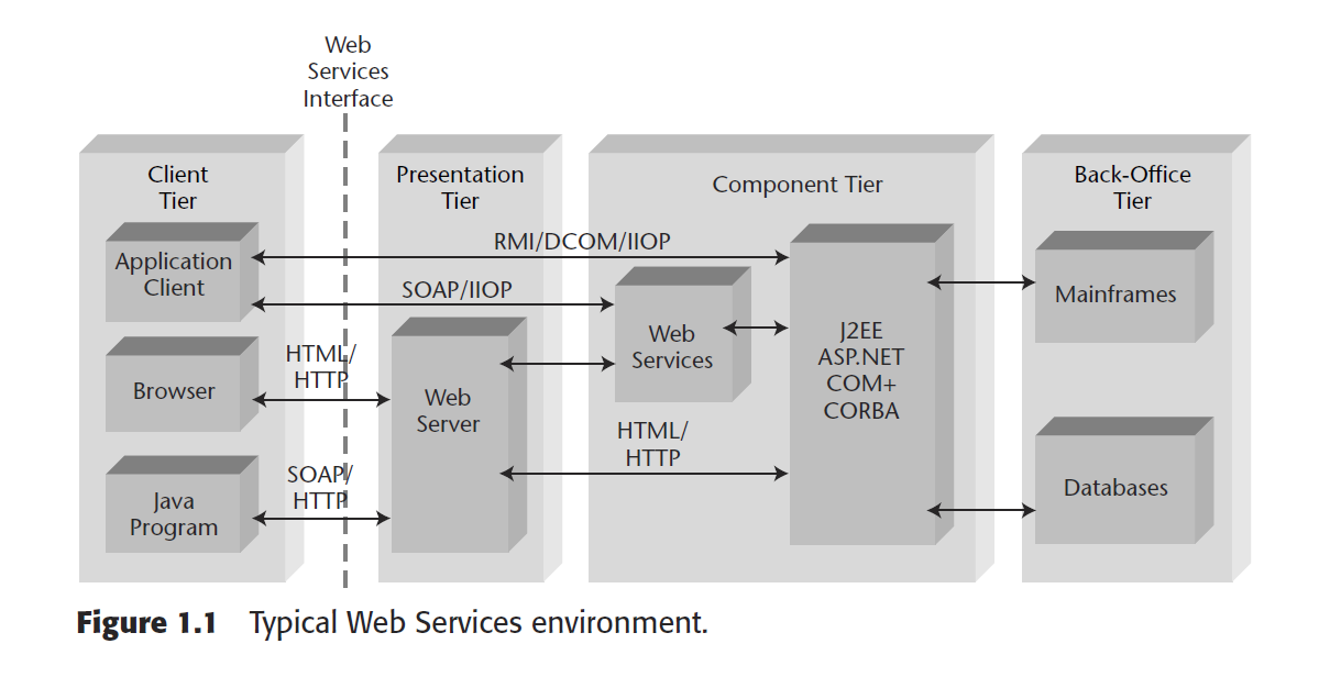 Typical Web Services environment 7 Source: