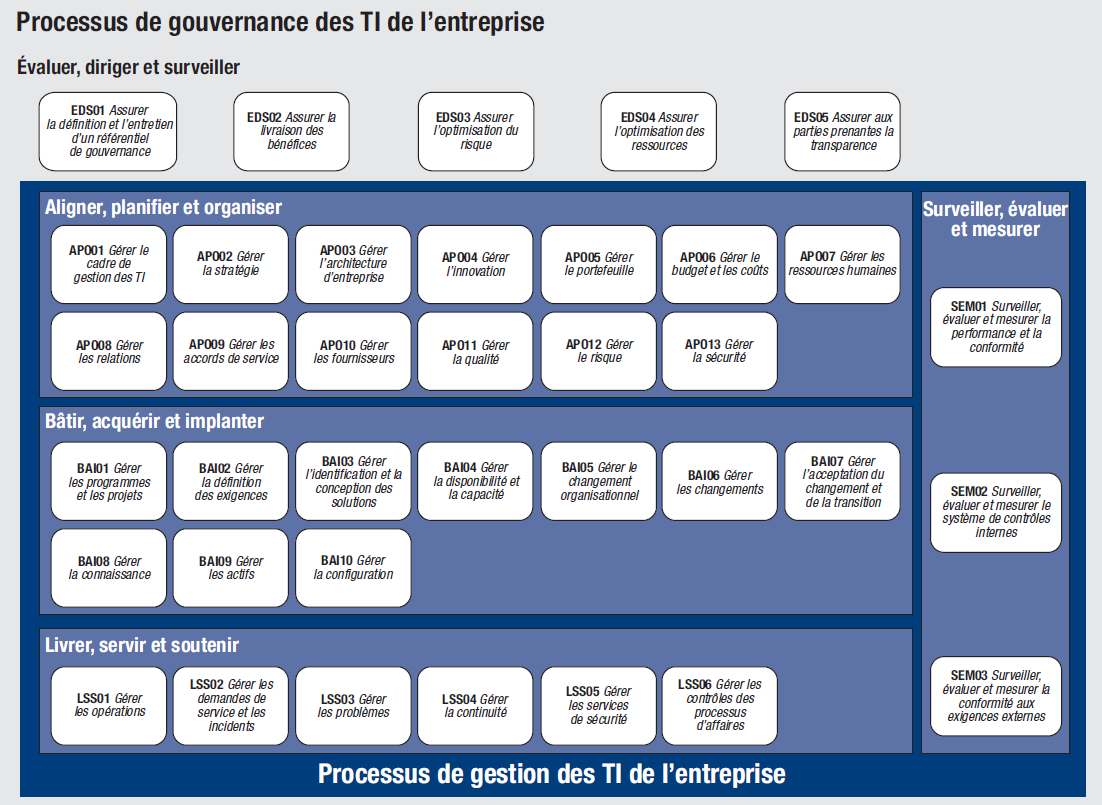 COBIT 5 Les aspects plus