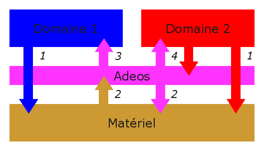 5.2. Adeos Adeos («Adaptive Domain Environment for Operating Systems») est une couche de virtualisation disponible sous la forme d'un patch du noyau Linux.