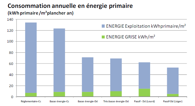 19 INTERACTIONS ENERGIE vs IMPACT ENVIRONNEMENTAL Epaisseur d isolant plus importante, châssis de plus grosse section,
