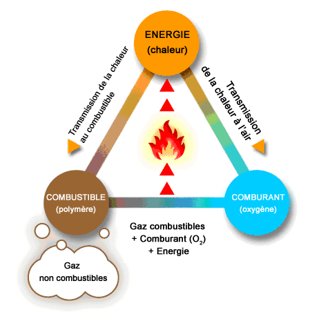 21 INTERACTIONS ENERGIE vs INCENDIE Isolation importante