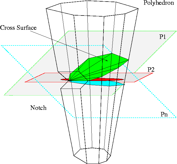 4.4. Approximate Convex Decomposition 4.4.2 Cutting Plane Selection When bridges and pockets are computed and a concavity value is assigned to each notch.