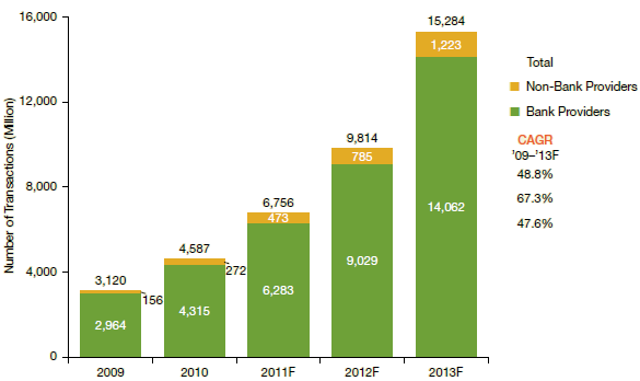 Global M-payments: number of transactions (billions) 2009-2013F 3 Box 1.