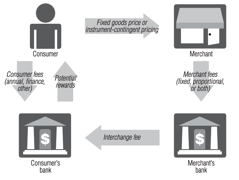 transactions occur in three- or four party networks. These networks comprise of consumers and their banks known as issuers as well as merchants and their banks known as acquirers.