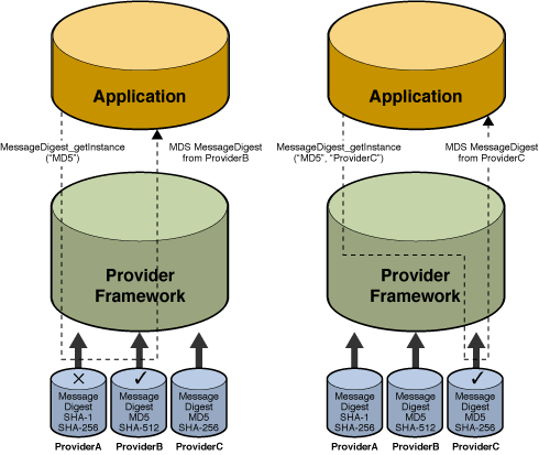 "FIGURE 17 Architecture CSP - JCE (source Sun) public NewProvider () { super("" BADPROVIDER "", 1.6, INFO ); final Map map = ( System. getsecuritymanager () == null)? ( Map)this : new HashMap (); map."
