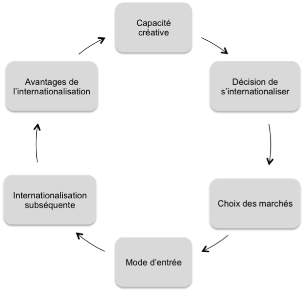 Processus d internationalisation
