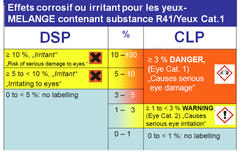 Exemple : impact sur la classification des détergents DPD Source :