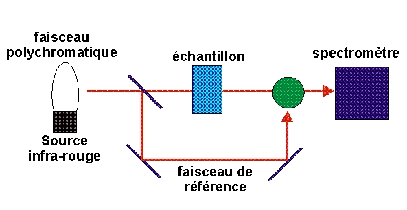 spectre d absorption infrarouge