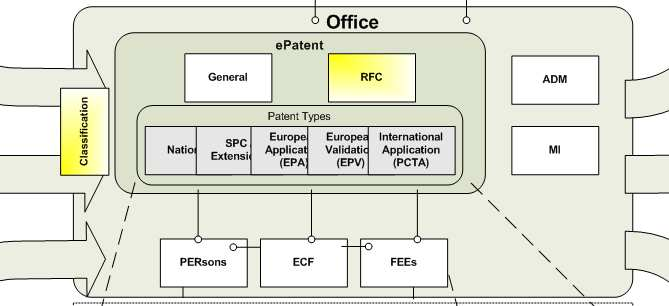Benelux Patent Platform BPP Incoming Information Source Data Applications can be filed using the EPO software (eolf) or on Paper