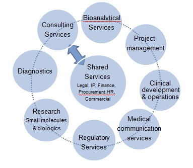 25 Geneva Biotech Cluster OBJECTIVES: Retain scientific talents and biotech experts in the Geneva region.
