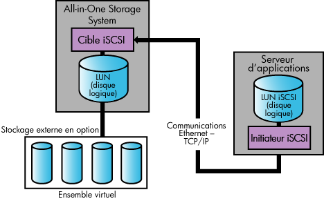 Figure 1 Infrastructure de stockage d application Remarque - Le chemin d accès de communication iscsi est transparent au niveau de l application, du serveur d applications et de Windows Explorer.