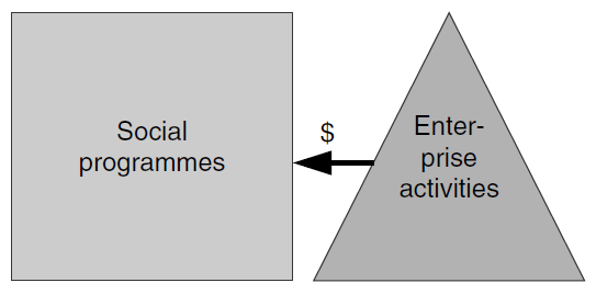 Figure 7 : Embedded Social Enterprise Figure 8 : Integrated Social Enterprise Figure 9 : External Social Enterprise Source: ALTER, K.