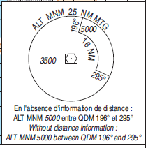 3. MINIMUM SECTOR ALTITUDE (ALTITUDE MINIMALE DE SECTEUR): La MSA ou Minimum Sector Altitude assure une marge de franchissement d'obstacle de 1000ft dans un rayon de 25NM autour de l'installation de