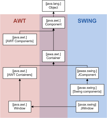 Java Cours 4 Relations entre Swing et AWT Bertrand Estellon (DIL