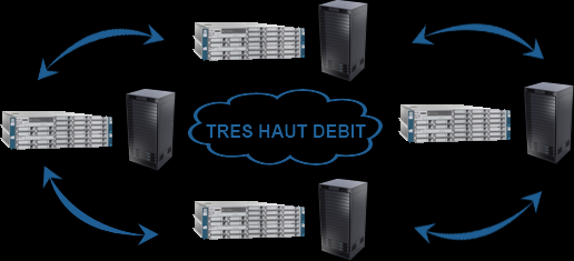 Private Cloud Ring Data Center & Private cloud Le réseau Européen de Cloud Computing de proximité Interne: sur site client Externe: Dans le Ring GOSIS Hybride: Interne & Externe (PRA/PCA)