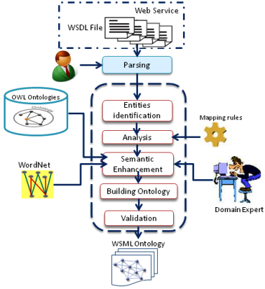 For these reasons, this paper describes a proposed approach to create a semi-automatic tool that uses the information provided by the WSDL file to create WSMO ontologies. C.