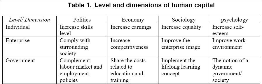 Dimensions are more interrelated to human capital, especially when reporting on it. 4.2. Reporting and measurement of on human capital 4.2.1.