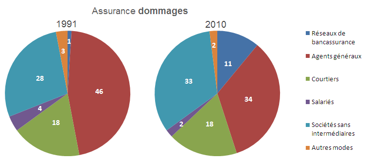 La distribution d assurance en France 1.3