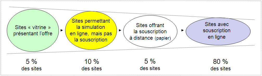La distribution d assurance en France 1.4