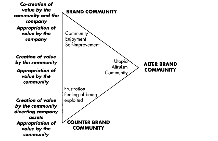 2. Les trois types de communautés liées aux marques Cova Bernard et White Tim (2010) «Counter-brand and alter-brand communities: the impact of Web 2.