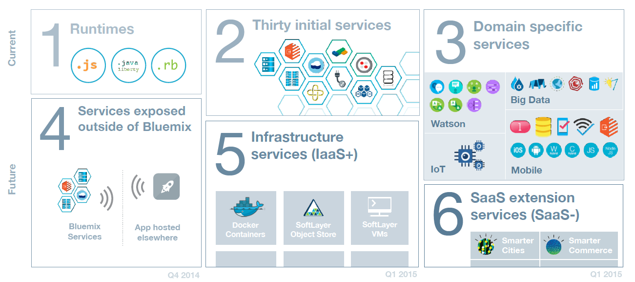 Evolving the Bluemix Platform to enable Hybrid