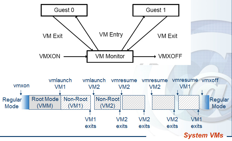 VMX root operation mode, or Ring -1. VMCS the VM control structure. 10 Instructions. Changes to the normal (VMX non-root) mode operation for some instructions.