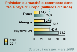 LE CIRCUIT DIRECT : Le E-commerce en Europe Les prévisions : 263