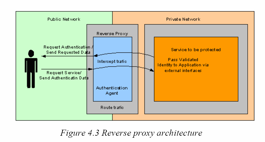 SSO: Reverse Proxy Source: Raymond Philip