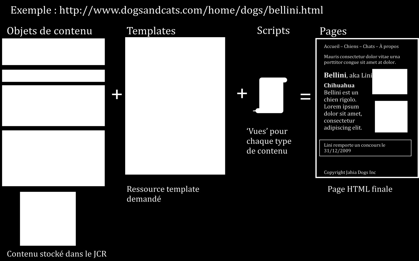 Exemple : http://www.dogsandcats.com/home/dogs/bellini.