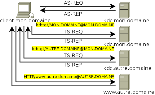Figure 17 Accès à une ressource d un autre royaume, avec relation de confiance Verifying - krbtgt/unix.zarb.home@zarb.home s Password: kadmin> add --use-defaults krbtgt/zarb.home@unix.zarb.home krbtgt/zarb.