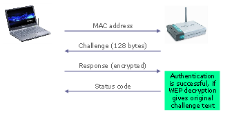 Schéma d encryptions La figure ci-dessous présente le schéma d encryptions. On entre un message m. Celui-ci est coupé en byte m i et encodé via un xor avec le keystream.