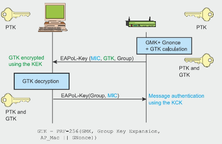 1. GEK (Group Encryption Key): Key for data encryption (used by CCMP for authentication and encryption and by TKIP). 2.