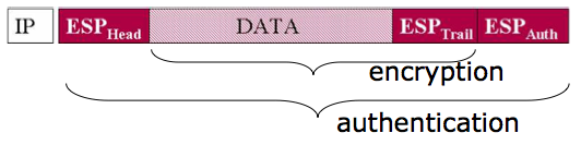 L authentification est calculée sur base de : Données qui suivent le AH Le header (mis à 0 quand il faut calculer l information d authentification) Les champs importants dans l IP header : source,
