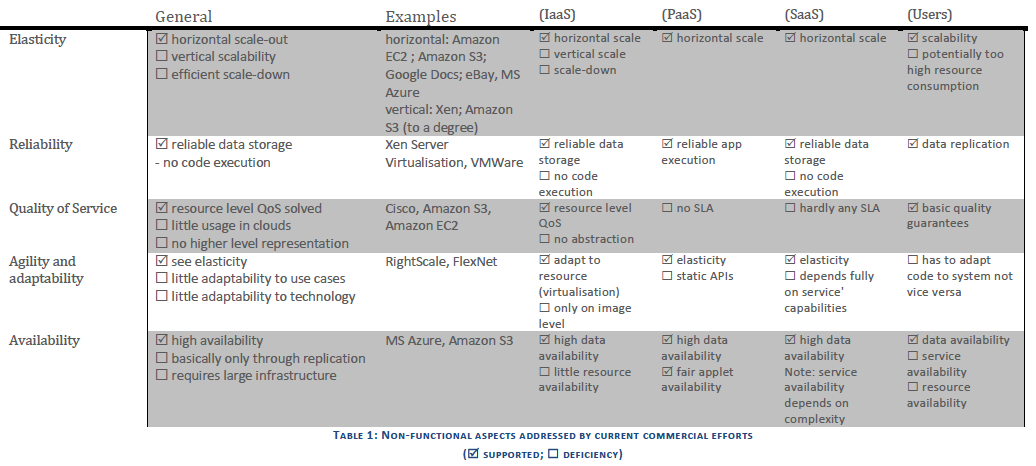 Comparaison des solutions Aspects non-fonctionnels From The Future of Cloud