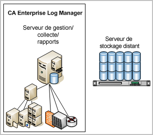 Planification des serveurs Exemple : Architectures réseau L'architecture CA Enterprise Log Manager la plus simple est un système à un seul serveur, dans lequel un serveur CA Enterprise Log Manager