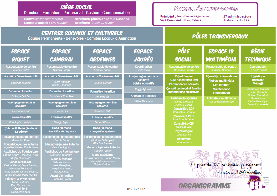 Document 1 : Organigramme de l association Espace 19