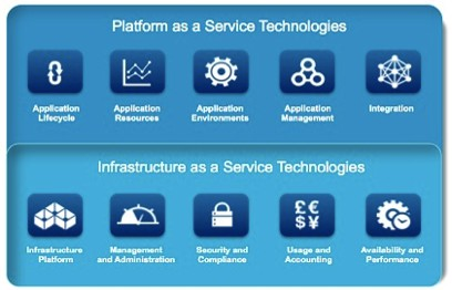 Une stratégie globale Déployer vers votre infrastructure existante Existing Infrastructure An integrated pool of abstracted application services to build & run Cloud services A policy-based,