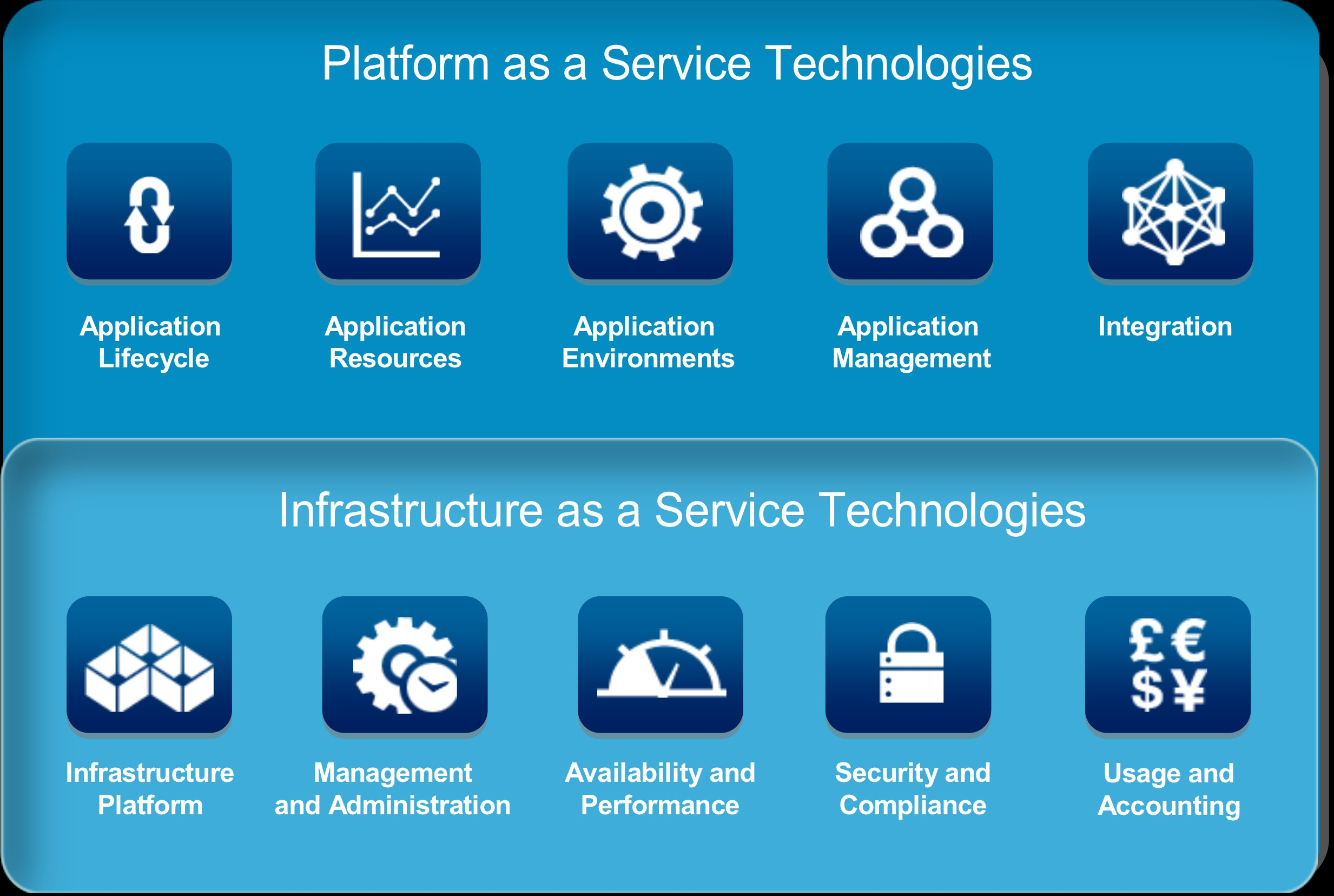 Foundation Services Technologies pour Cloud Privé et Hybride (IaaS & PaaS) IBM SmartCloud Foundation: IBM SmartCloud Application Services : De nouvelles technologies pour déployer un Cloud privé ou