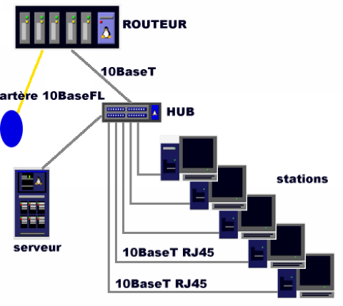 Appellation Support Longueur maximum Distance entre connexions 10Base5, Thick Ethernet câble coaxial 50 ohms associé à une connectique N-BNC 500 m par brin.