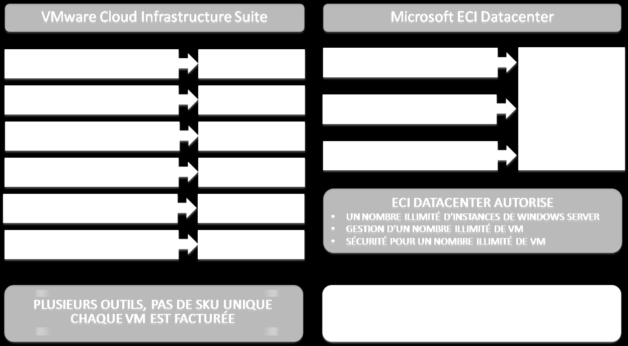 Comparaison des licences de Cloud privé Comme nous l avons précisé plus haut, les solutions de Cloud privé Microsoft reposent sur Windows Server et System Center.