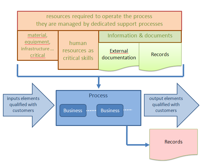 3.4.2. PROCESS AND RECORDS (MARIE-FRANÇOISE NESME) The diagram below shows that documents are very present on the representation process on the ISO FD X 50-176 of June 2000, way of thinking.