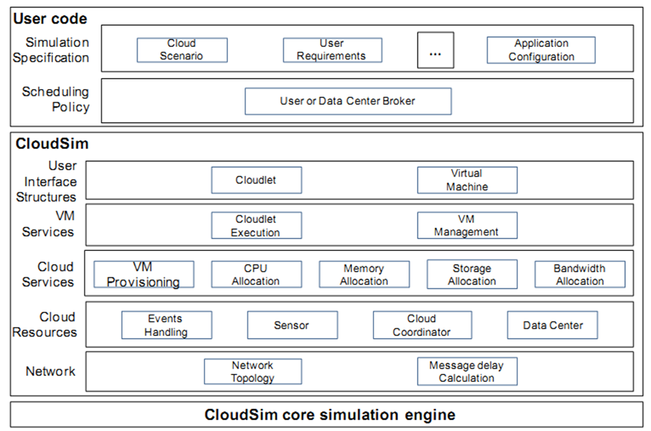 4. Implémentation de CloudSim-FT 63 Fig. 4.1 Architecture de CloudSim 4.